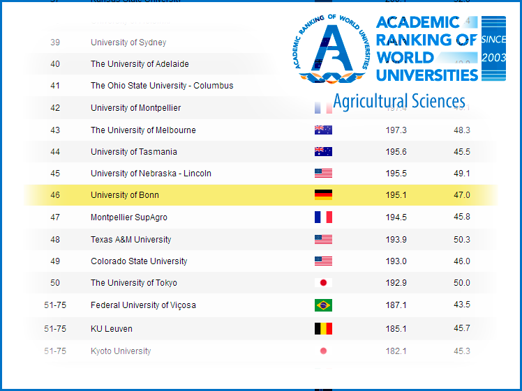Right click to download: Academic Ranking of World Universities