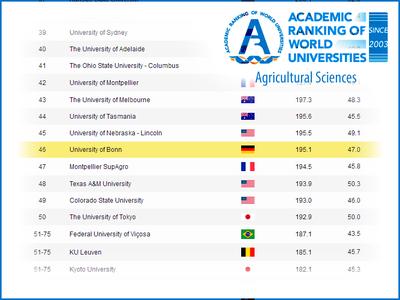 """In den """"Agrarwissenschaften"""" kommt die Universität Bonn deutschlandweit auf den dritten Platz"""