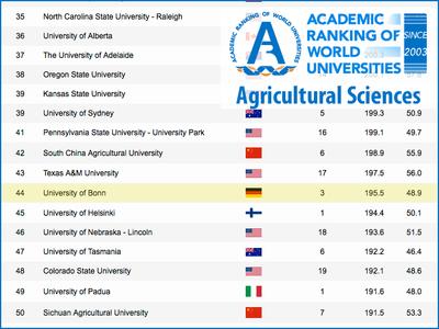 Bonner Agrarwissenschaften weltweit auf Platz 44 (Screenshot Shanghai Ranking)